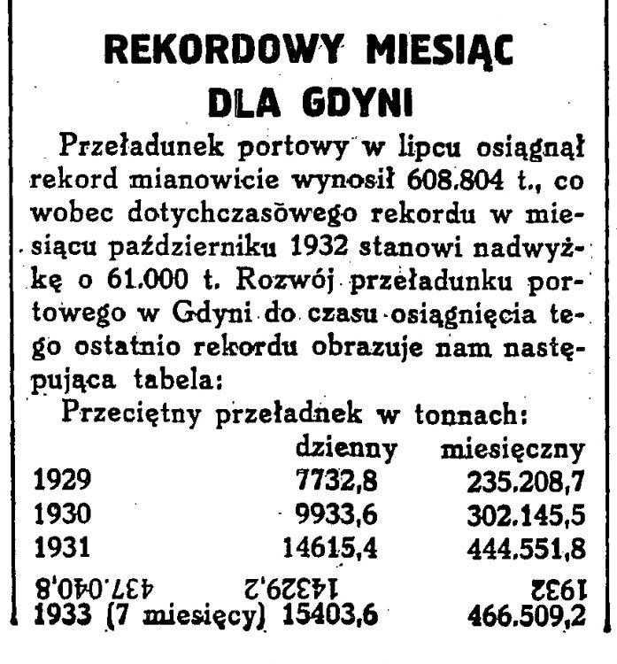 Rekordowy miesiąc dla Gdyni