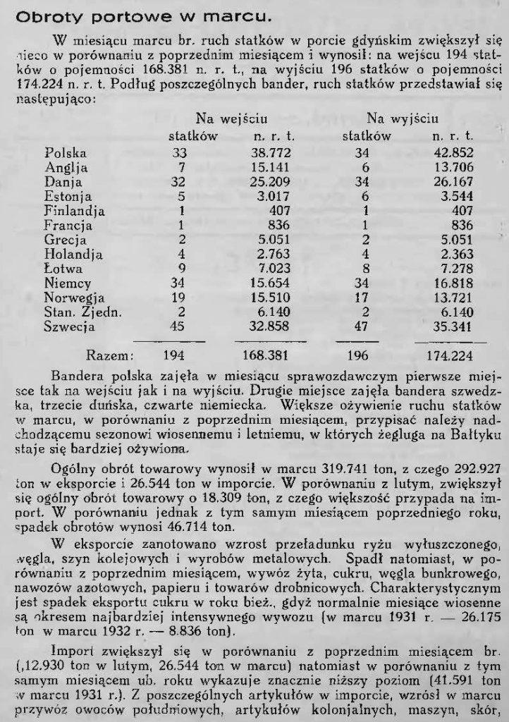 portowe w marcu [1932 roku] 1