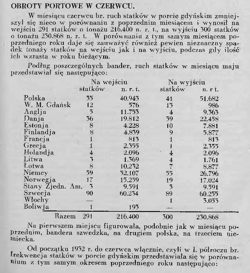 Obroty portowe w czerwcu [1932 roku]