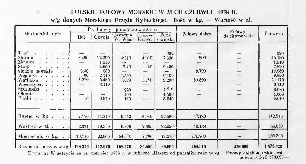 Polskie połowy morskie w miesiącu czerwcu