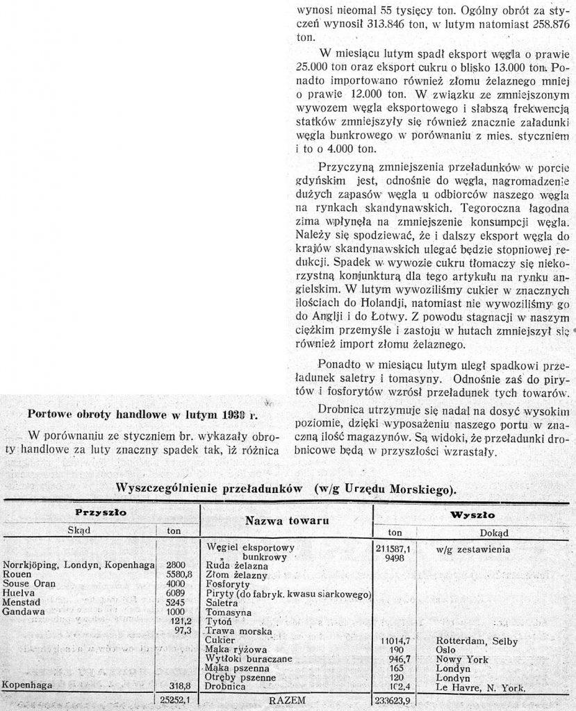 Portowe obroty handlowe w lutym 1930 r.