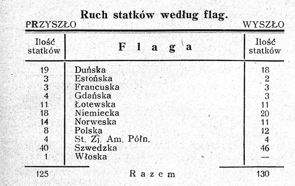 Ruch statków według flag