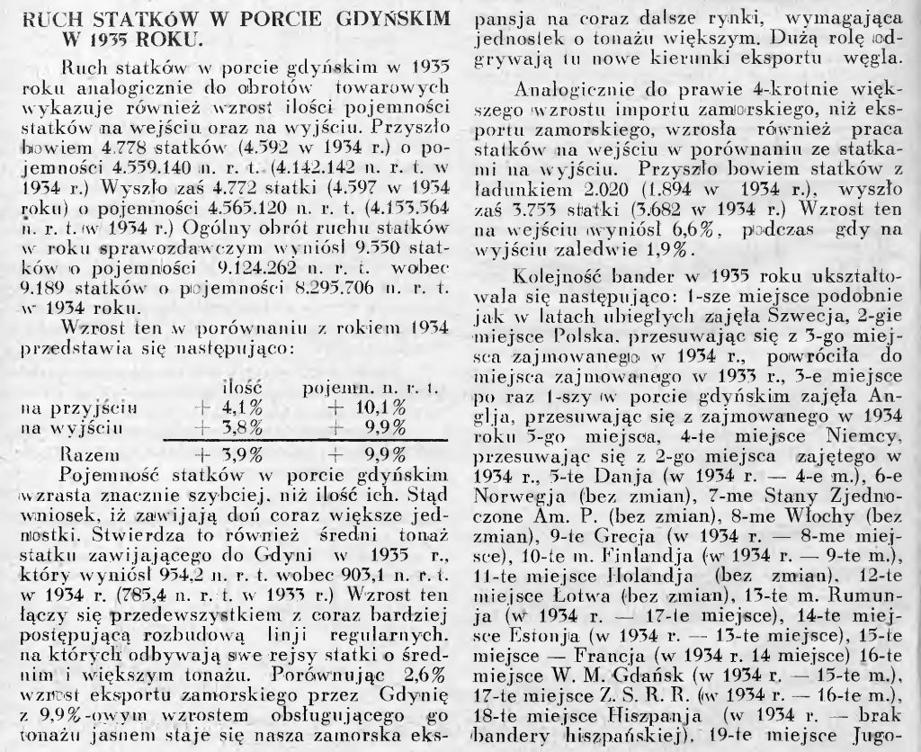 Ruch statków w porcie gdyńskim w 1935 roku
