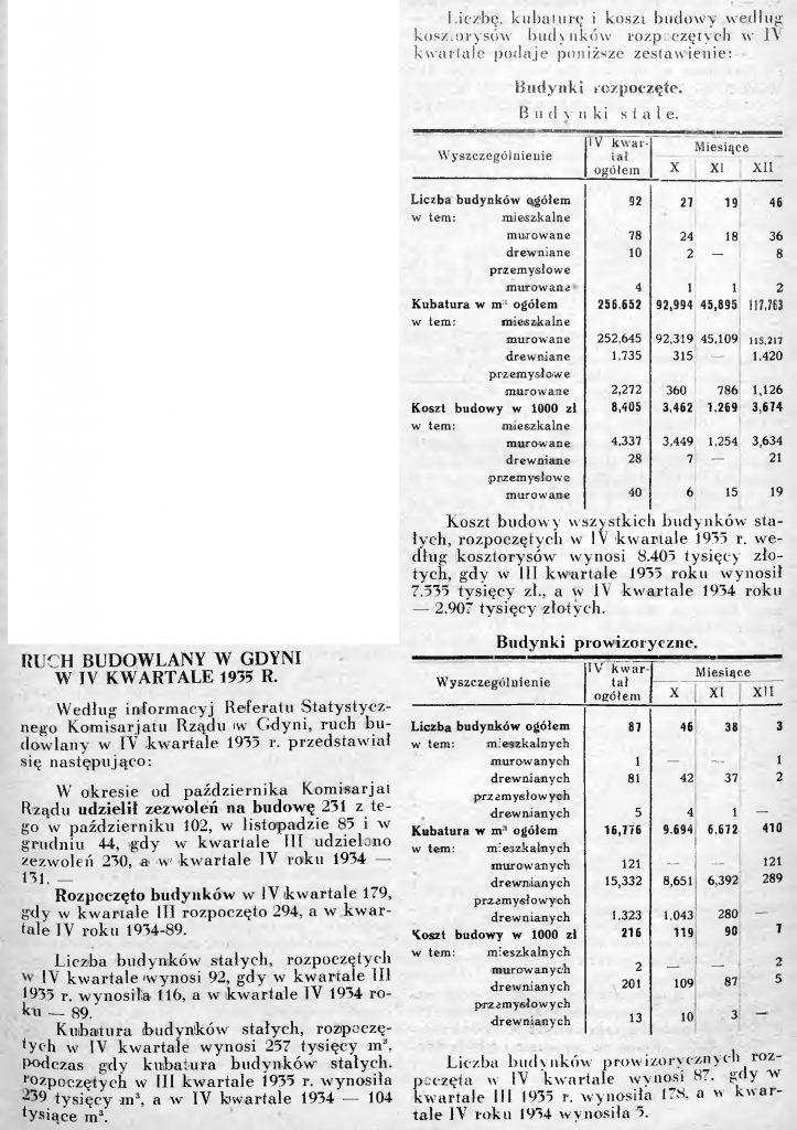 Ruch budowlany w IV kwartale 1935 r.