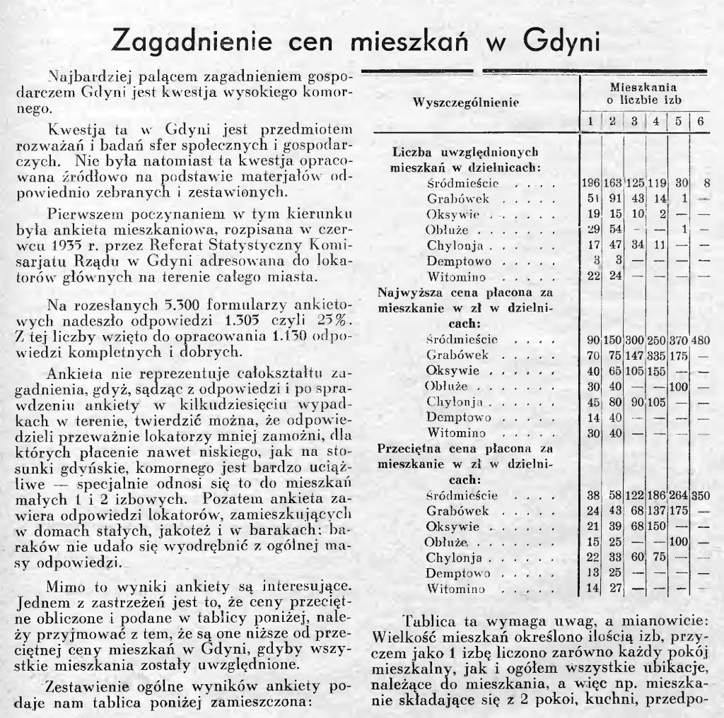 Zagadnienie cen mieszkań w Gdyni