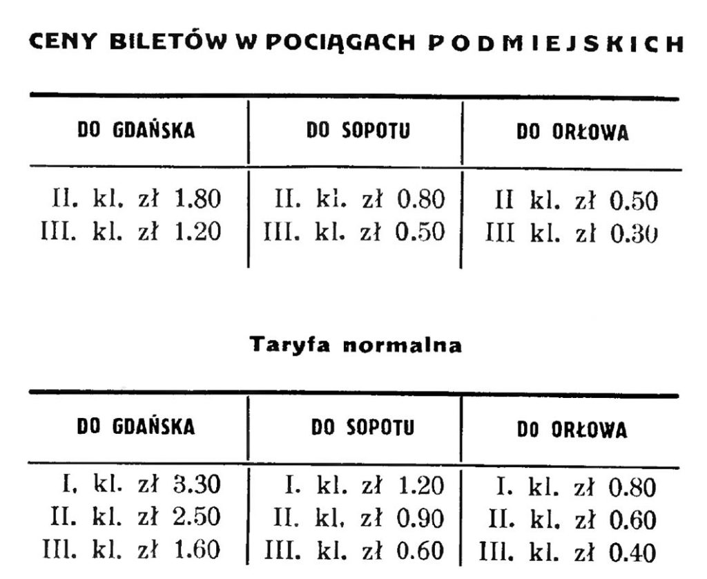 Ceny biletów w pociągach podmiejskich