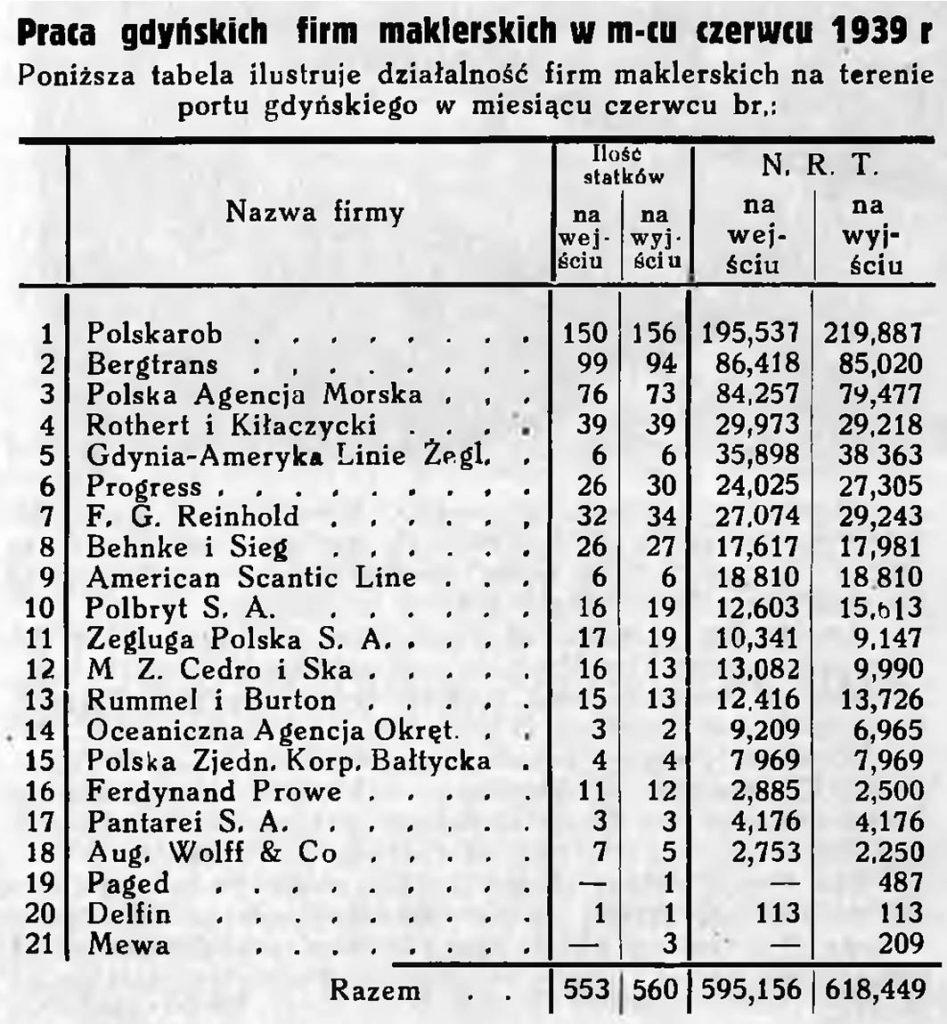 Praca gdyńskich firm maklerskich w miesiącu czerwcu 1939 r.