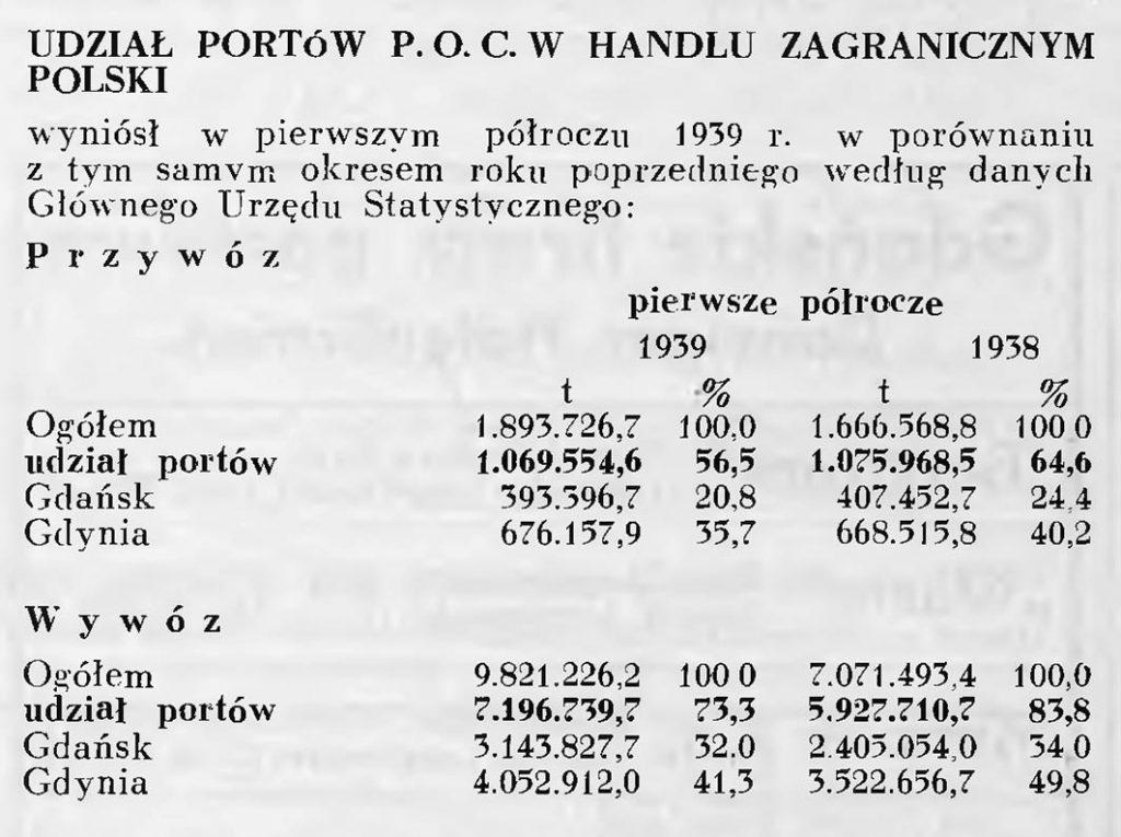 Udział portów POC w handlu zagranicznym Polski [w pierwszym półroczu 1939 r.]