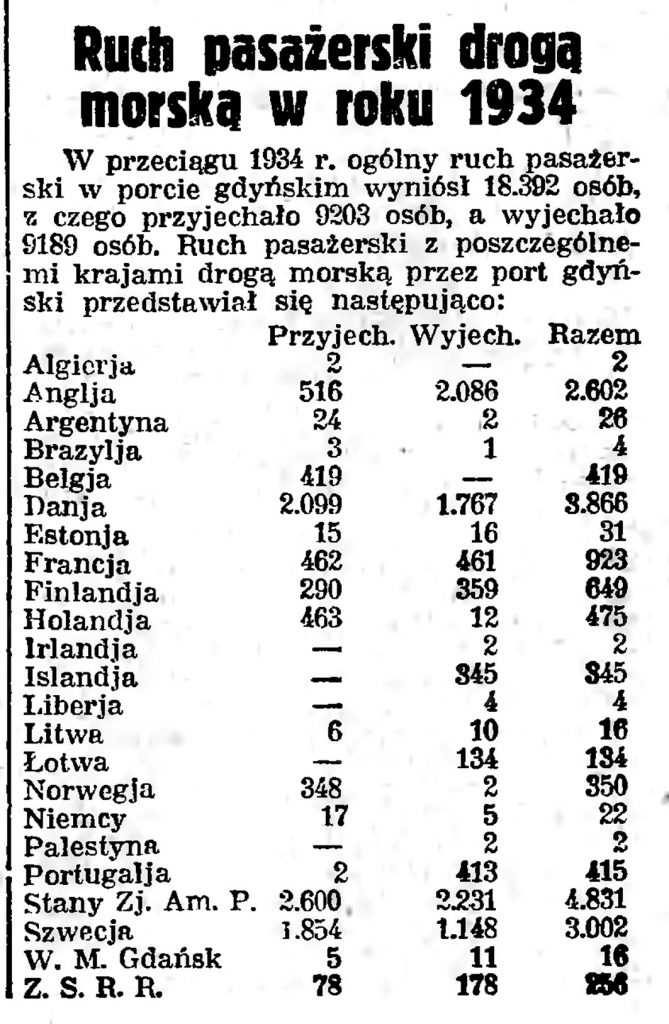 Ruch pasażerski droga morską w roku 1934