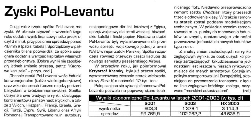 Zyski Pol-Levantu