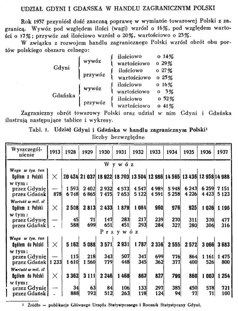 Udział Gdyni i Gdańska w handlu zagranicznym Polski