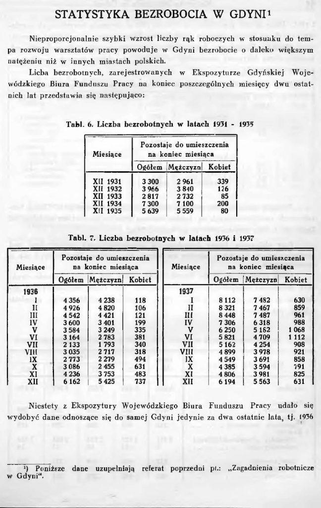 Statystyka bezrobocia w Gdyni