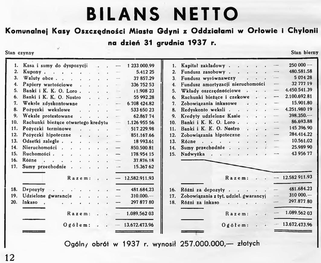Bilans netto Komunalnej Kasy Oszczędności Miasta Gdyni z Oddziałami w Orłowie i Chylonii na dzień 31 grudnia 1937 r.