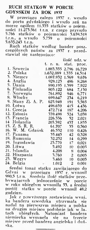 Ruch statków w porcie gdyńskim za rok 1937
