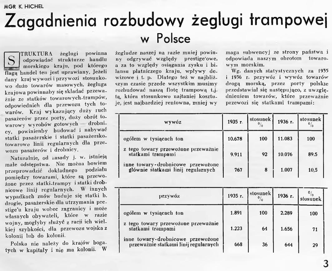 Zagadnienia rozbudowy żeglugi trampowej w Polsce