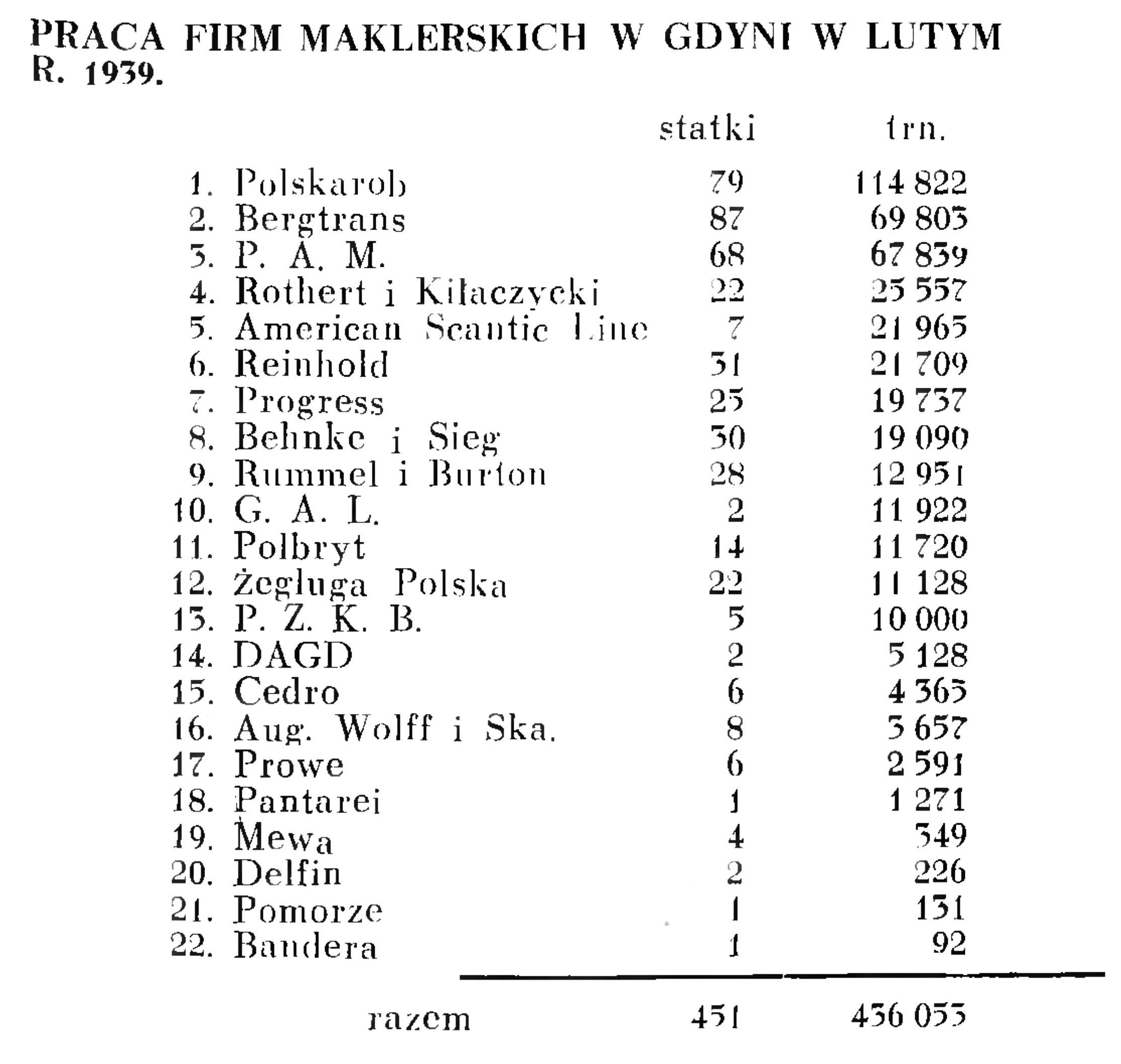 Praca firm maklerskich w Gdyni w lutym r. 1939 // Wiadomości Portowe. - 1939, nr 3, s. 17