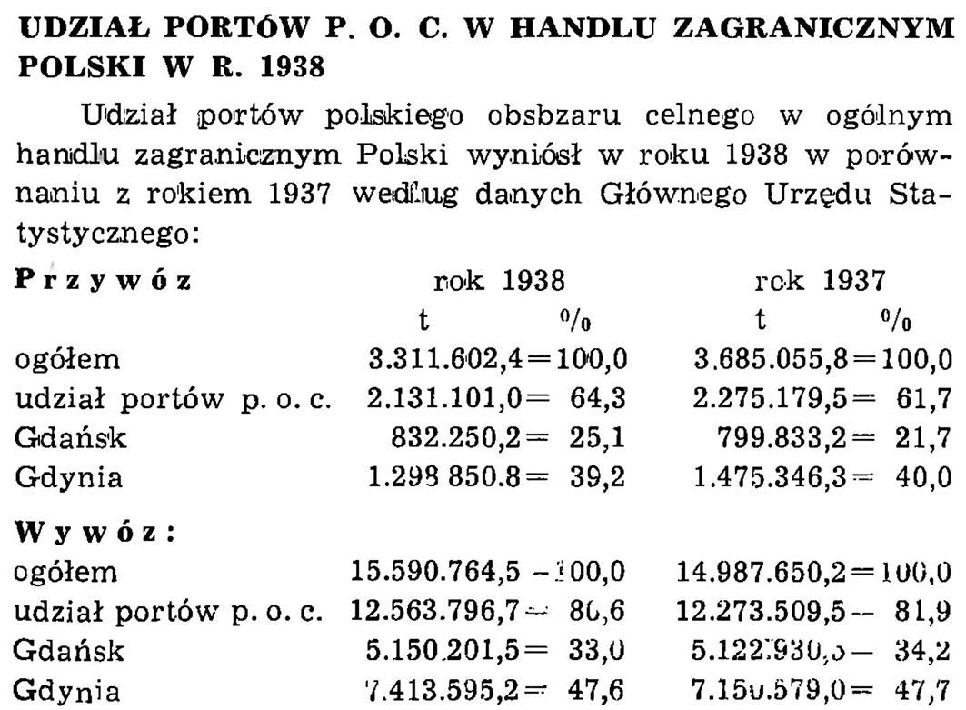 Udział portów P. O. C. w handlu zagranicznym Polski w r. 1938 // Wiadomości Portowe. - 1939, nr 1/2, s. 23. - Tab.