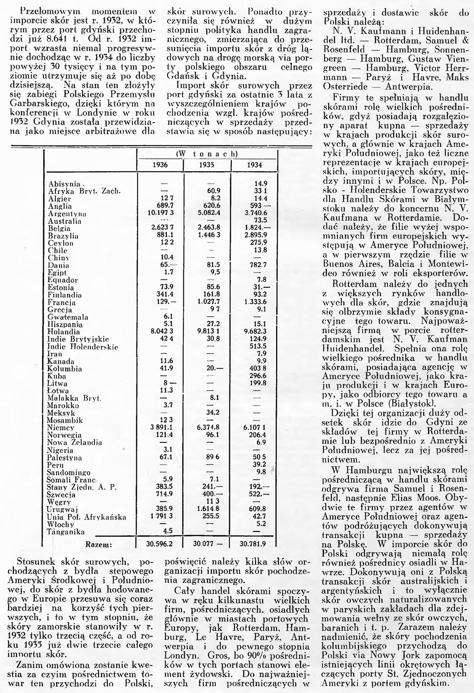 Zagadnienie importu skór droga morska / B. K. // Wiadomości Portu Gdyńskiego. - 1937, nr 12, s. 9-11. - Il.