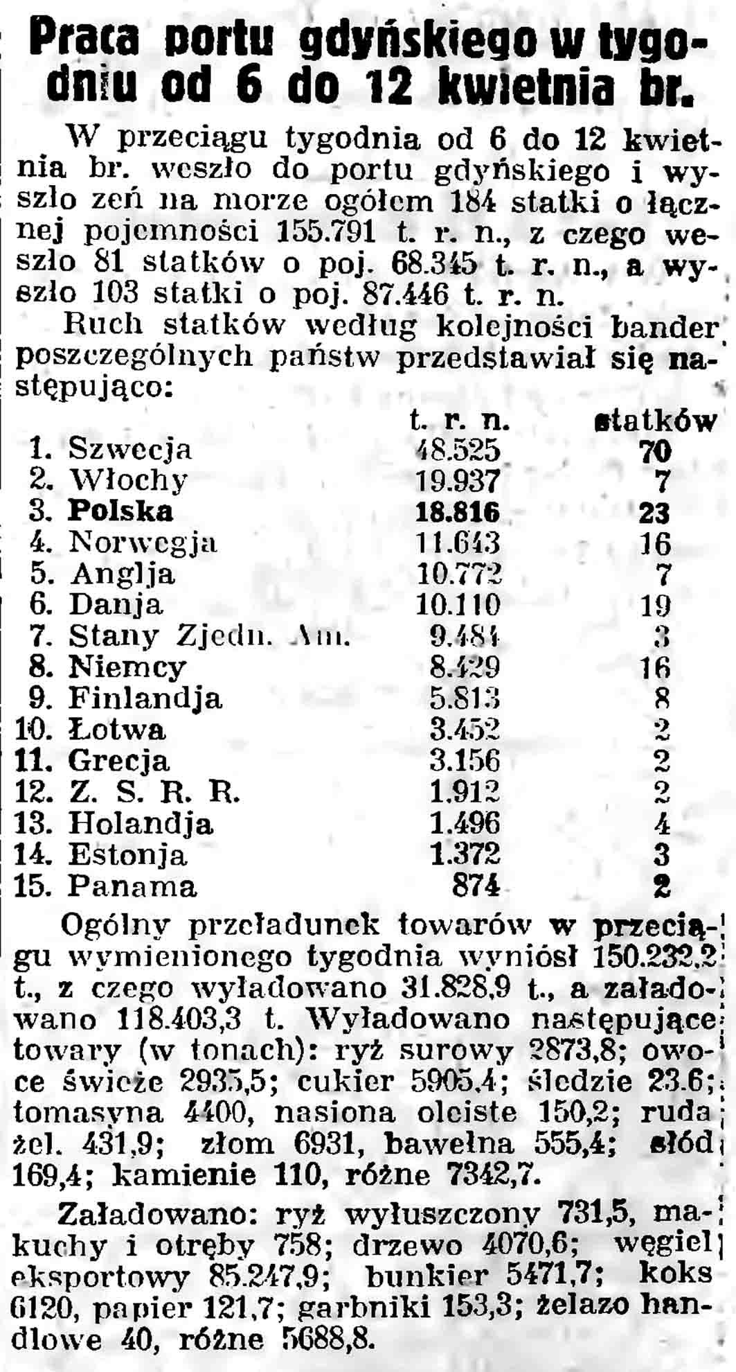 Praca portu gdyńskiego w tygodniu od 6 do 12 kwietnia br // Gazeta Gdańska. - 1937, nr 101, s. 13