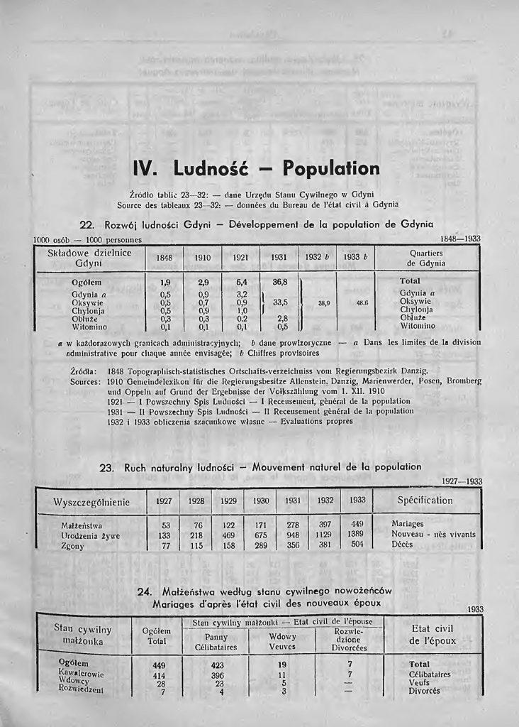 Ludność, [W:] Rocznik Statystyczny Gdyni 1933-1934 / redagował Bolesław Polkowski Kierownik Referatu Statystycznego. - Gdynia: Referat Statystyczny Komisarjatu Rządu, 1934