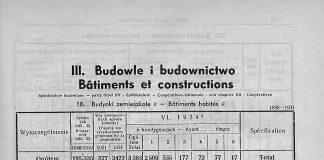 Budowle i budownictwo, [W:] Rocznik Statystyczny Gdyni 1933-1934 // Redakcja Bolesław Polskowski Kierownik Biura Statystycznego. - Referat Statystyczny Komisarjatu Rządu w Gdyni, Gdynia, 1934