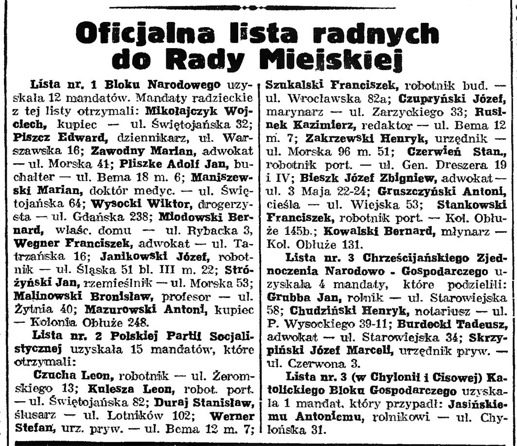 Oficjalna lista radnych do Rady Miejskiej