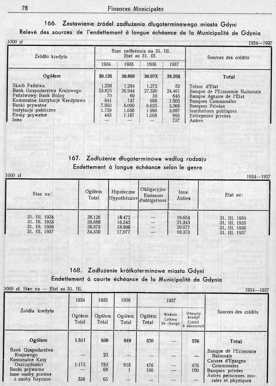 Rocznik-Statystyczny-Gdyni-102