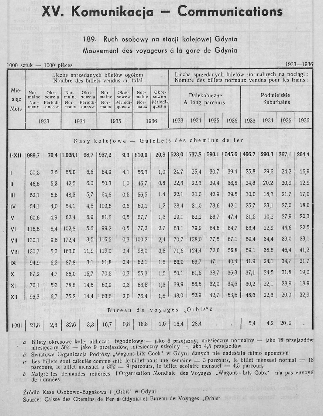 KOMUNIKACJA, [W:] ROCZNIK STATYSTYCZNY GDYNI, REDAKCJA BOLESŁAW POLKOWSKI KIEROWNIK BIURA STATYSTYCZNEGO, GDYNIA 1937