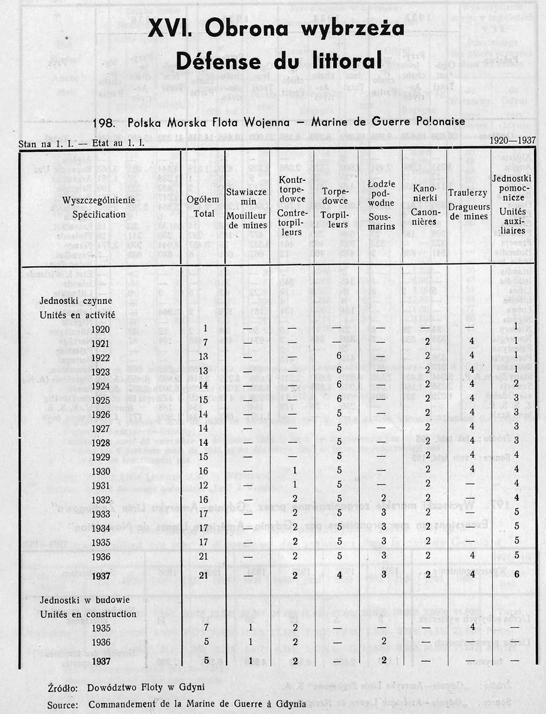 OBRONA WYBRZEŻA, [W:] ROCZNIK STATYSTYCZNY GDYNI, REDAKCJA BOLESŁAW POLKOWSKI KIEROWNIK BIURA STATYSTYCZNEGO, GDYNIA 1937