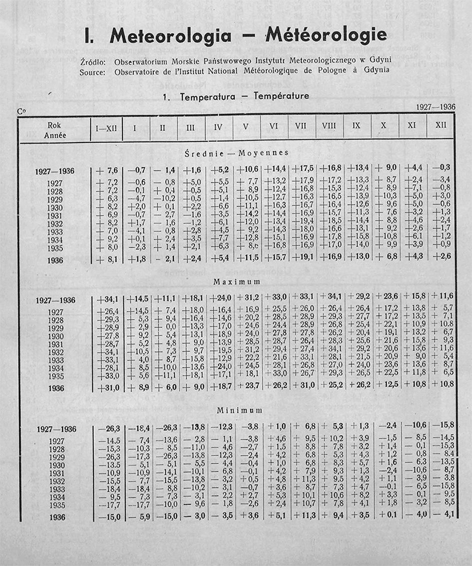 METEOROLOGIA, [W:] ROCZNIK STATYSTYCZNY GDYNI, REDAKCJA BOLESŁAW POLKOWSKI KIEROWNIK BIURA STATYSTYCZNEGO, GDYNIA 1937