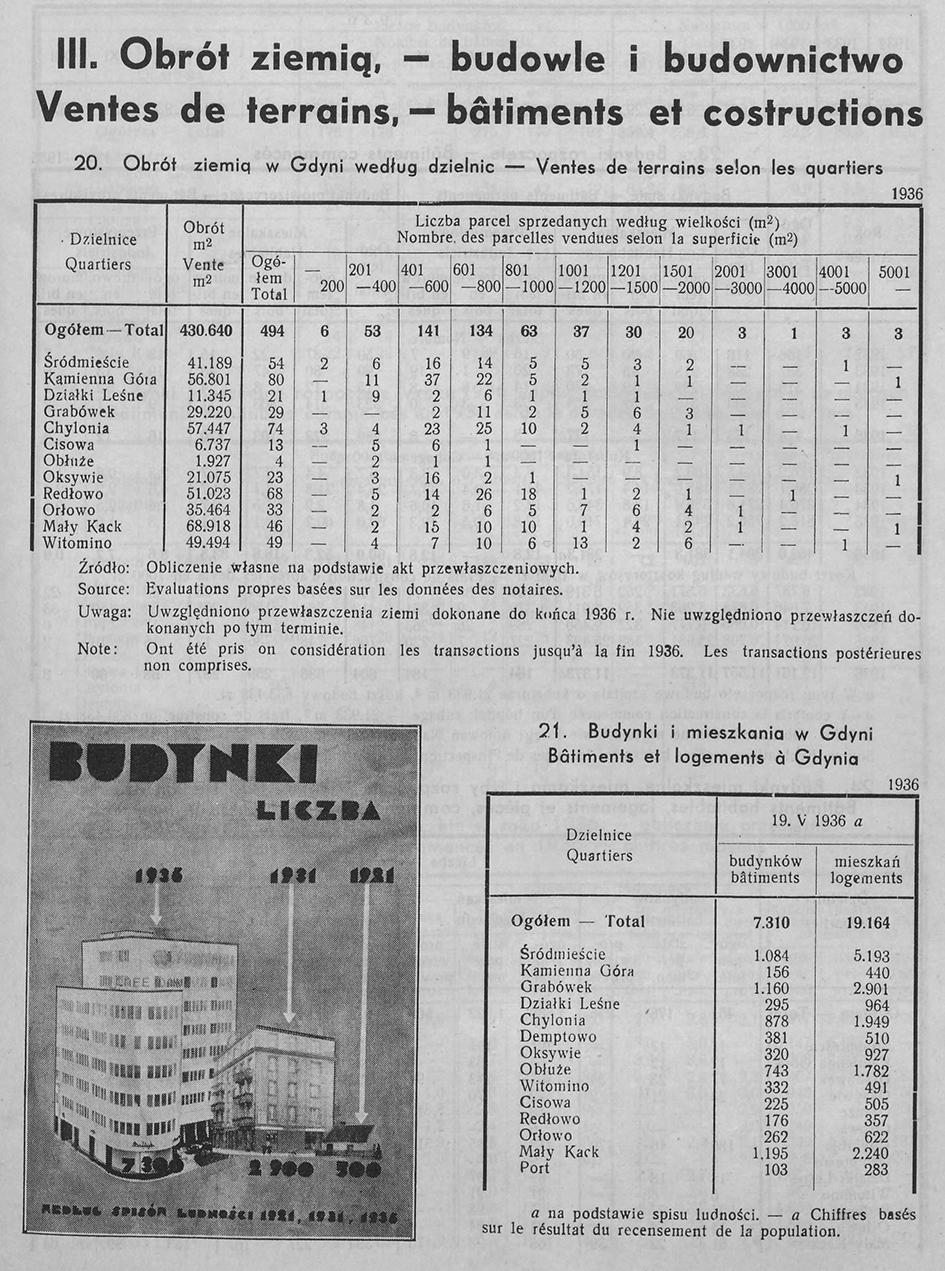 OBRÓT ZIEMIĄ - BUDOWLE I BUDOWNICTWO, [W:] ROCZNIK STATYSTYCZNY GDYNI, REDAKCJA BOLESŁAW POLKOWSKI KIEROWNIK BIURA STATYSTYCZNEGO, GDYNIA 1937