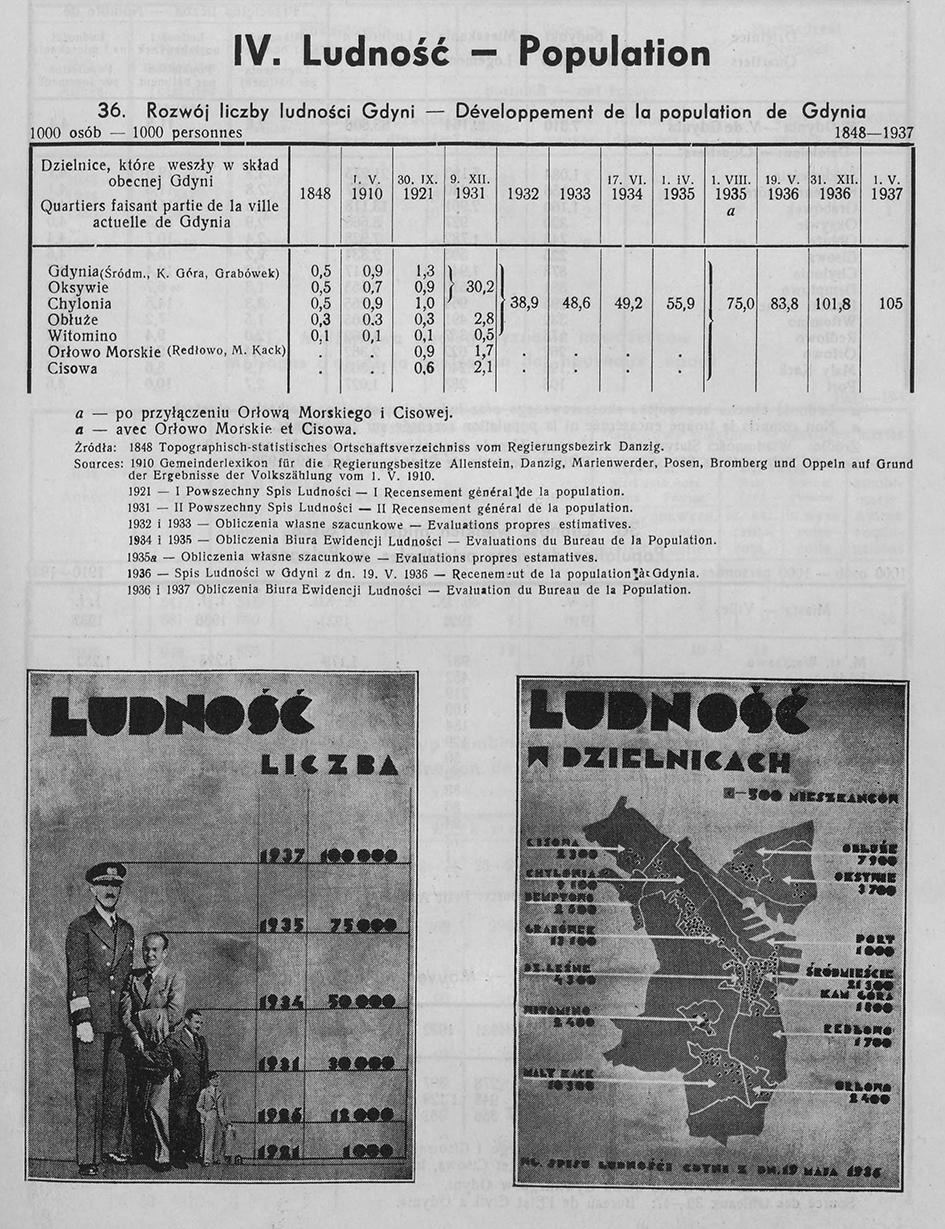 LUDNOŚĆ, [W:] ROCZNIK STATYSTYCZNY GDYNI, REDAKCJA BOLESŁAW POLKOWSKI KIEROWNIK BIURA STATYSTYCZNEGO, GDYNIA 1937