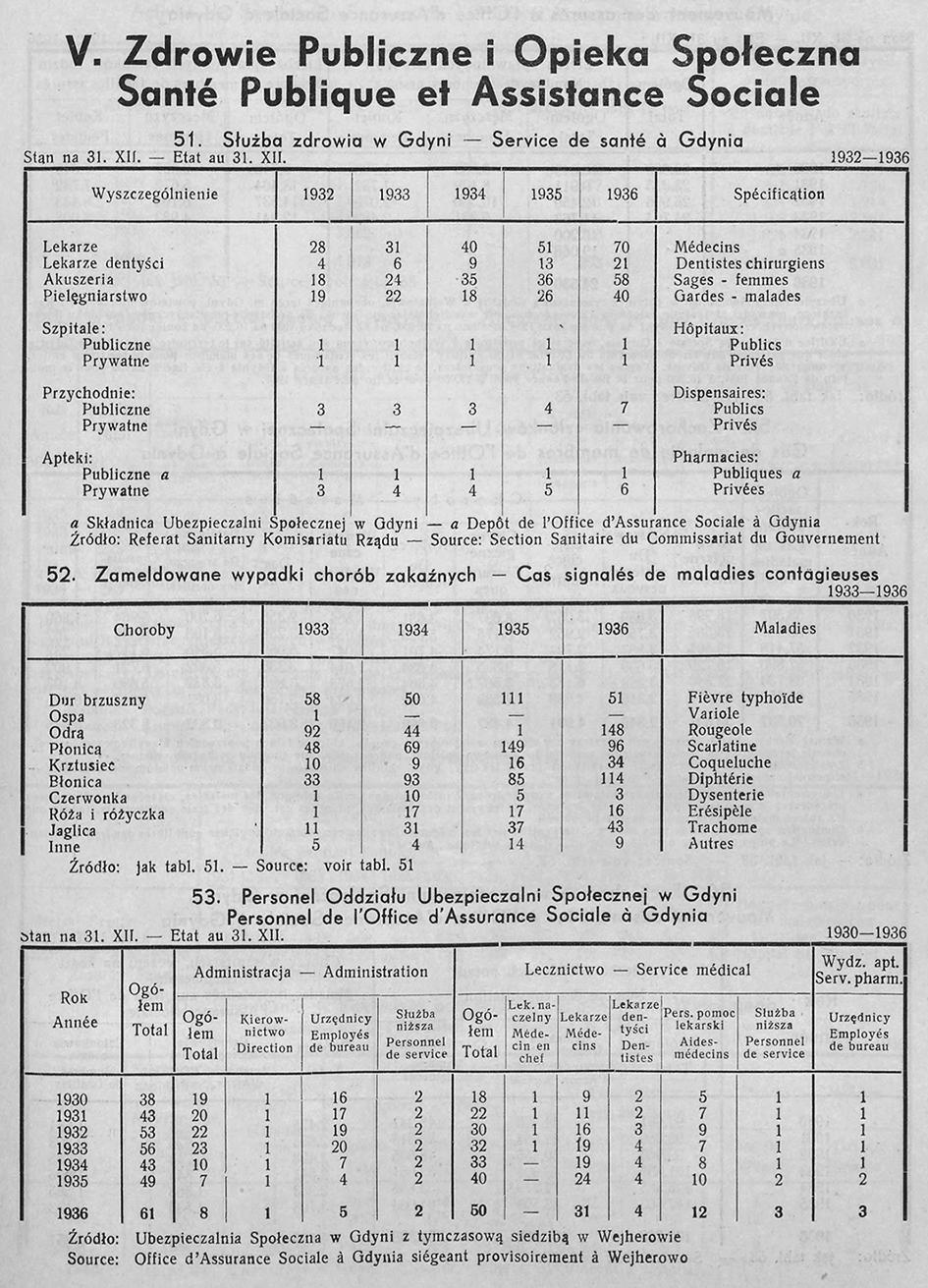 ZDROWIE PUBLICZNE I OPIEKA SPOŁECZNA, [W:] ROCZNIK STATYSTYCZNY GDYNI, REDAKCJA BOLESŁAW POLKOWSKI KIEROWNIK BIURA STATYSTYCZNEGO, GDYNIA 1937