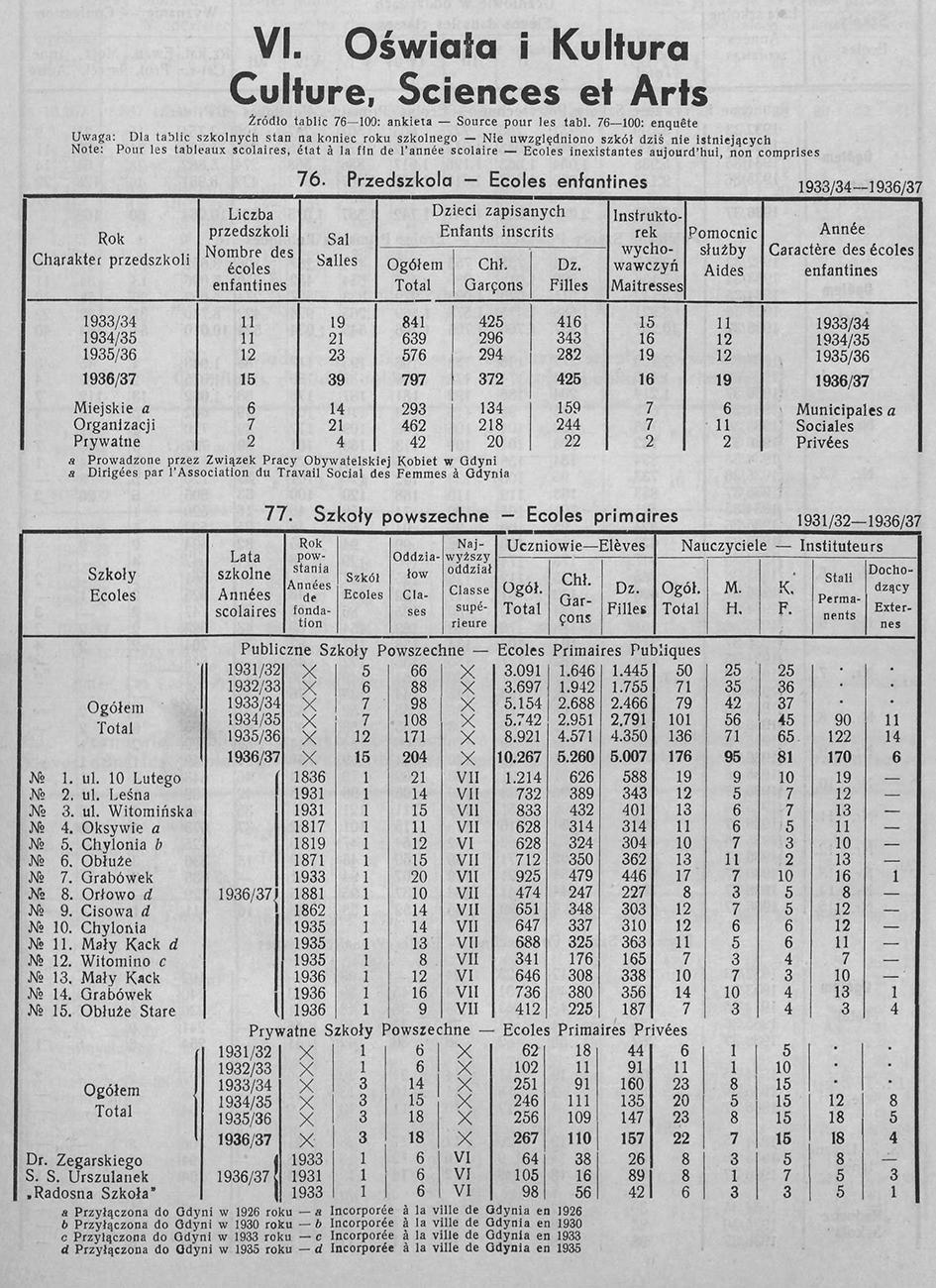 OŚWIATA I KULTURA, [W:] ROCZNIK STATYSTYCZNY GDYNI, REDAKCJA BOLESŁAW POLKOWSKI KIEROWNIK BIURA STATYSTYCZNEGO, GDYNIA 1937