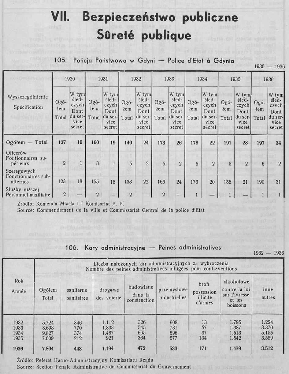 BEZPIECZEŃSTWO PUBLICZNE, [W:] ROCZNIK STATYSTYCZNY GDYNI, REDAKCJA BOLESŁAW POLKOWSKI KIEROWNIK BIURA STATYSTYCZNEGO, GDYNIA 1937