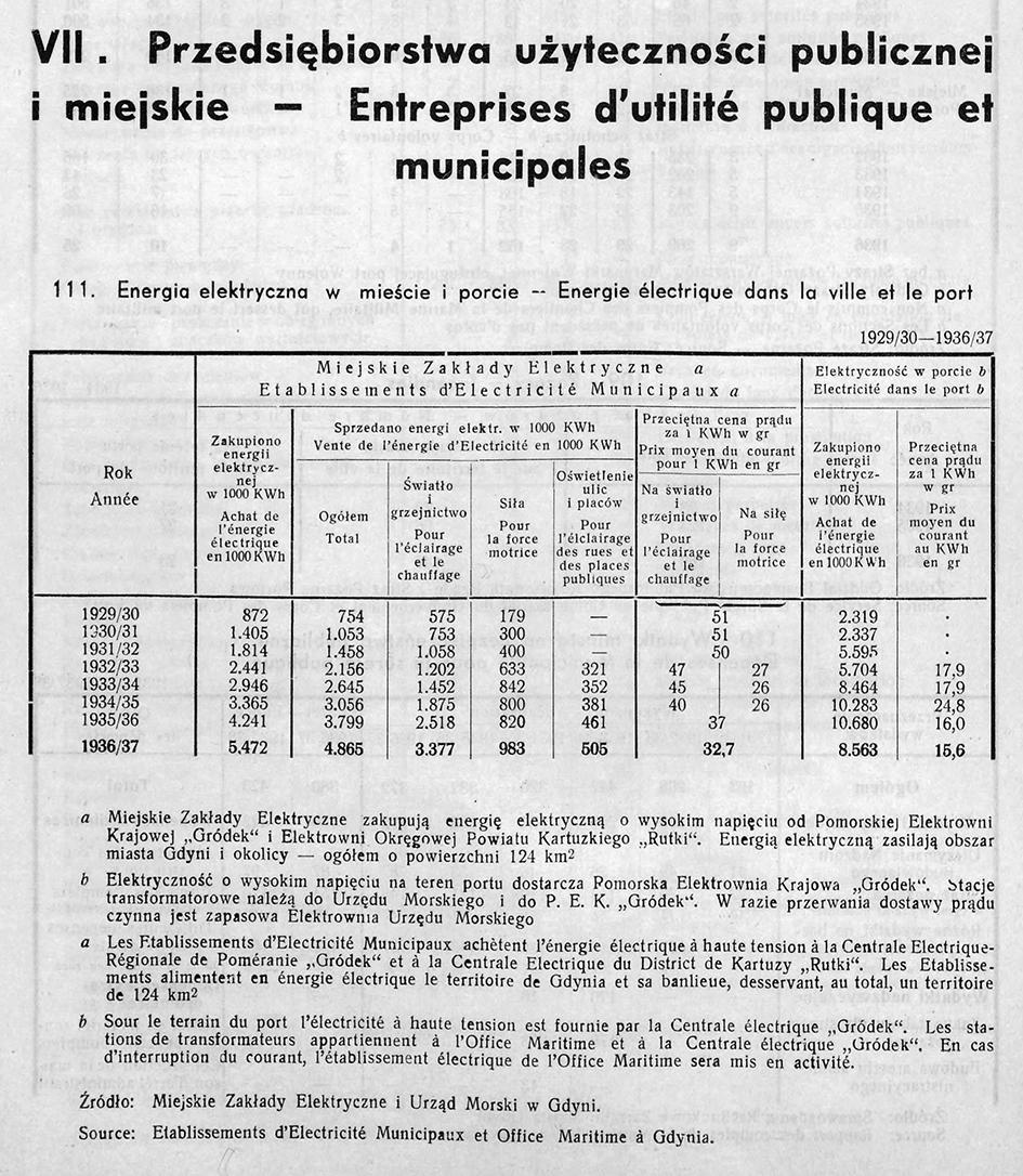 PRZEDSIĘBIORSTWA UŻYTECZNOŚCI PUBLICZNEJ I MIEJSKIE, [W:] ROCZNIK STATYSTYCZNY GDYNI, REDAKCJA BOLESŁAW POLKOWSKI KIEROWNIK BIURA STATYSTYCZNEGO, GDYNIA 1937