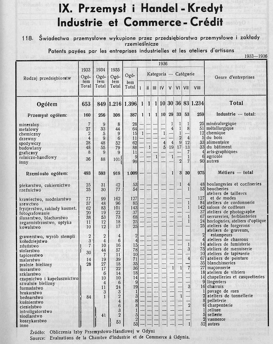 PRZEMYSŁ I HANDEL, [W:] ROCZNIK STATYSTYCZNY GDYNI, REDAKCJA BOLESŁAW POLKOWSKI KIEROWNIK BIURA STATYSTYCZNEGO, GDYNIA 1937
