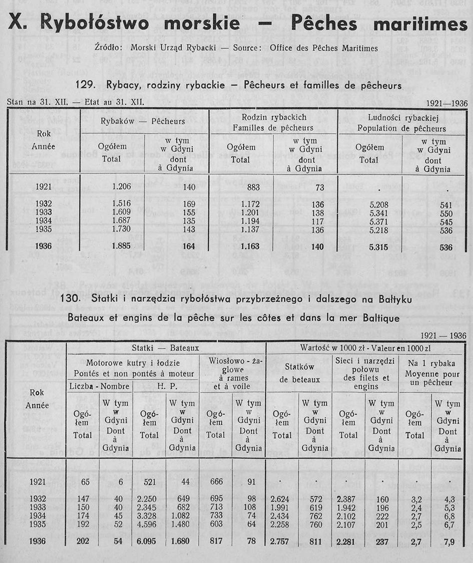 RYBOŁÓWSTWO MORSKIE, [W:] ROCZNIK STATYSTYCZNY GDYNI, REDAKCJA BOLESŁAW POLKOWSKI KIEROWNIK BIURA STATYSTYCZNEGO, GDYNIA 1937