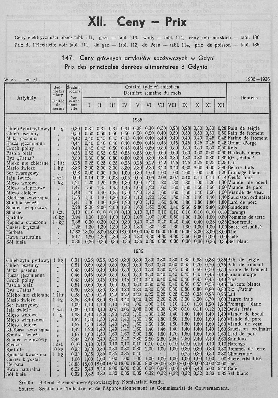 CENY, [W:] ROCZNIK STATYSTYCZNY GDYNI, REDAKCJA BOLESŁAW POLKOWSKI KIEROWNIK BIURA STATYSTYCZNEGO, GDYNIA 1937