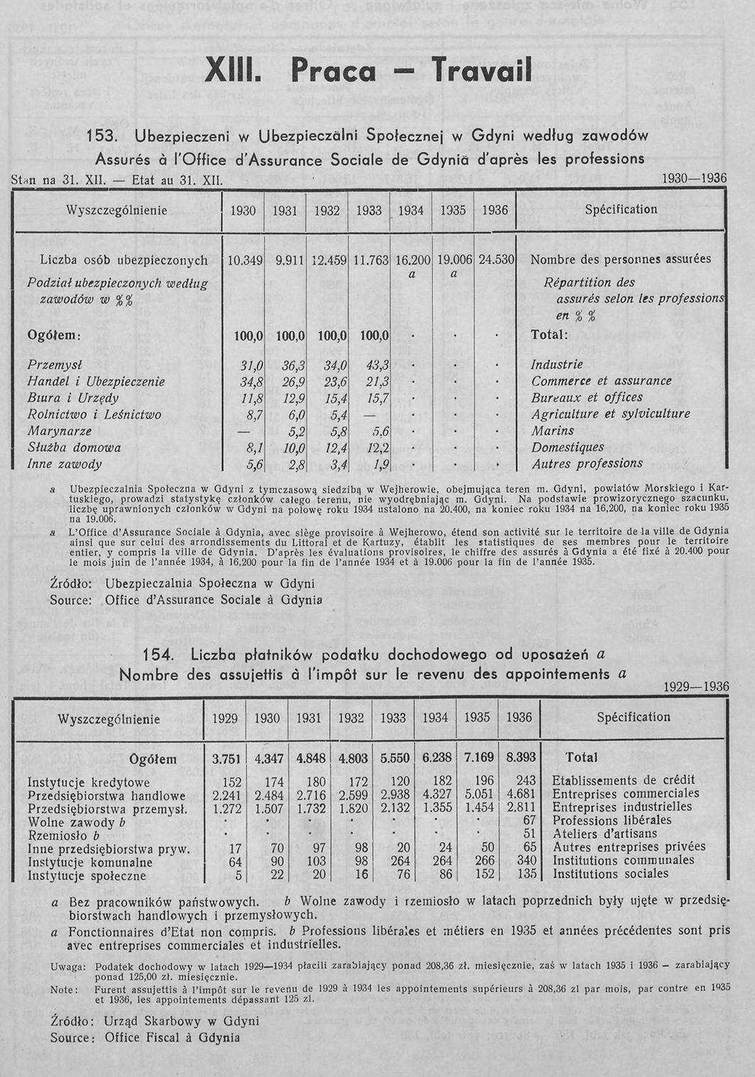 PRACA, [W:] ROCZNIK STATYSTYCZNY GDYNI, REDAKCJA BOLESŁAW POLKOWSKI KIEROWNIK BIURA STATYSTYCZNEGO, GDYNIA 1937