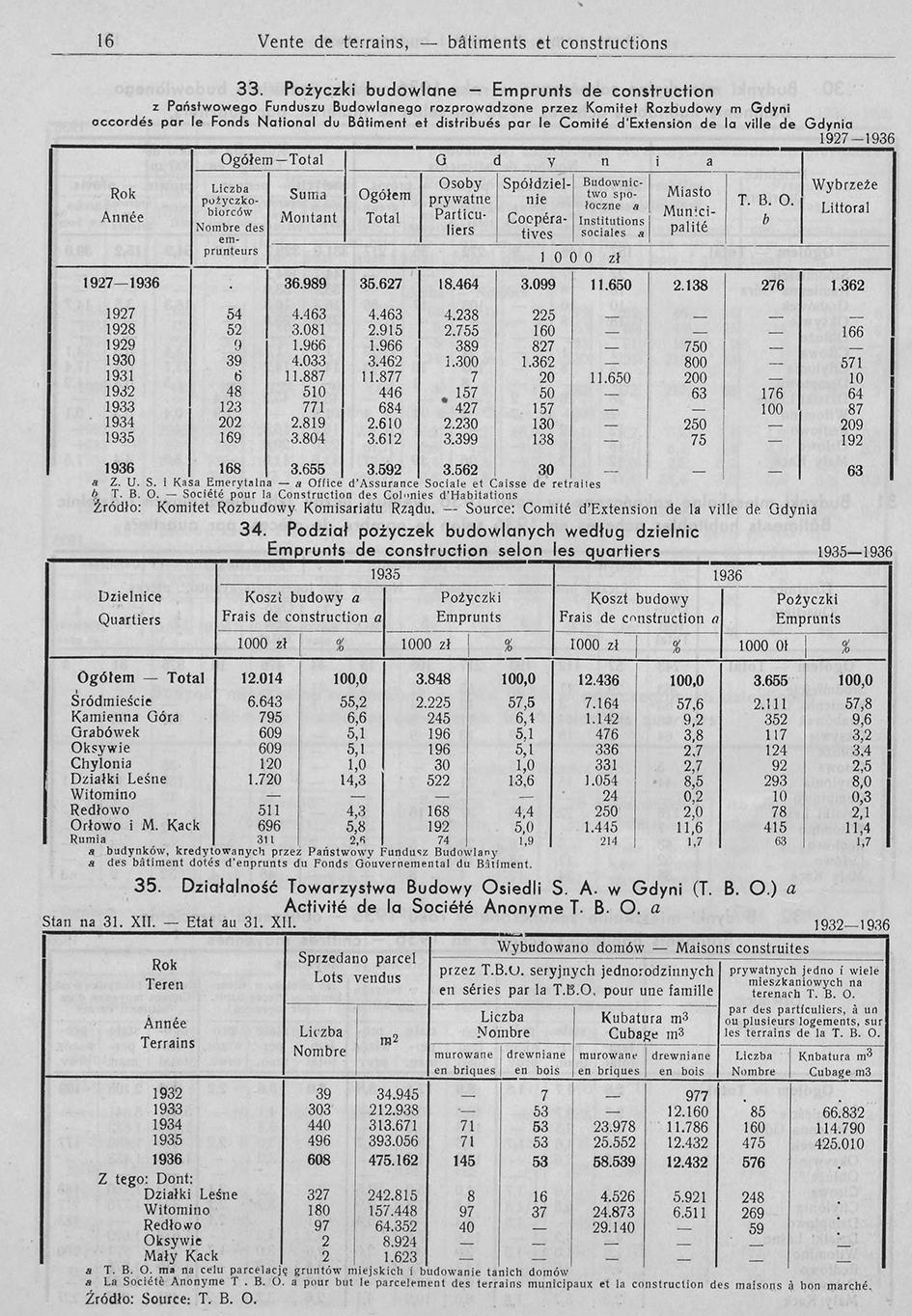 Obrót ziemią // Rocznik Statystyczny Gdyńi 1937-1938