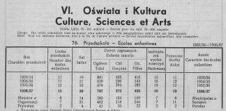 Oświata i Kultura, [W:] Rocznik Statystyczny Gdyni 1937-1938 // Redakcja Bolesław Polkowski Kierownik Biura Statystycznego. - Referat Statystyczny Komisarjatu Rządu w Gdyni, Gdynia, 1938