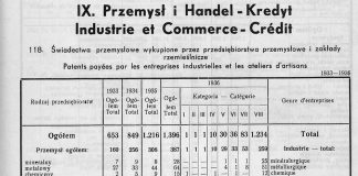 Przemysł i Handel / Rocznik Statystyczny Gdyni 1937-1938