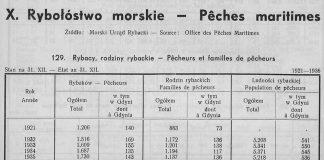 Rybołostwo morskie, , [W:] Rocznik Statystyczny Gdyni 1937-1938 // Redakcja Bolesław Polkowski Kierownik Biura Statystycznego. – Referat Statystyczny Komisarjatu Rządu w Gdyni, Gdynia, 1938