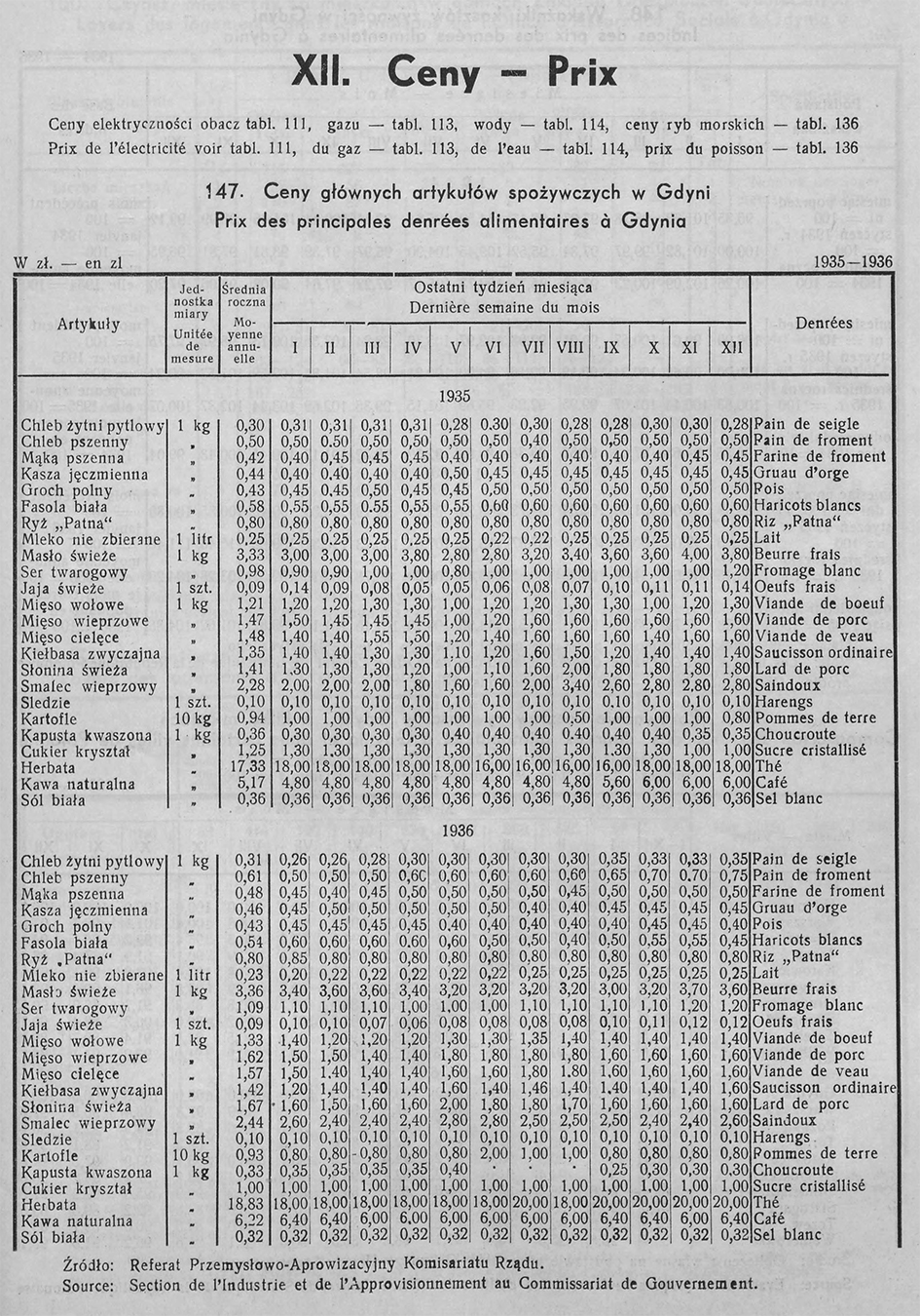 Ceny, [W:] Rocznik Statystyczny Gdyni 1937-1938 // Redakcja Bolesław Polkowski Kierownik Biura Statystycznego. – Referat Statystyczny Komisarjatu Rządu w Gdyni, Gdynia, 1938
