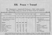 Praca, [W:] Rocznik Statystyczny Gdyni 1937-1938 // Redakcja Bolesław Polkowski Kierownik Biura Statystycznego. – Referat Statystyczny Komisarjatu Rządu w Gdyni, Gdynia, 1938