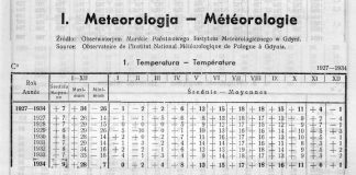 Rocznik Statystyczny Gdyni 1934-1935