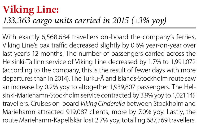 Viking Line: 133,363 cargo units carried in 2015 (+3% yoy) // Baltic Transport Journal. - 2016, nr 1, s. 8