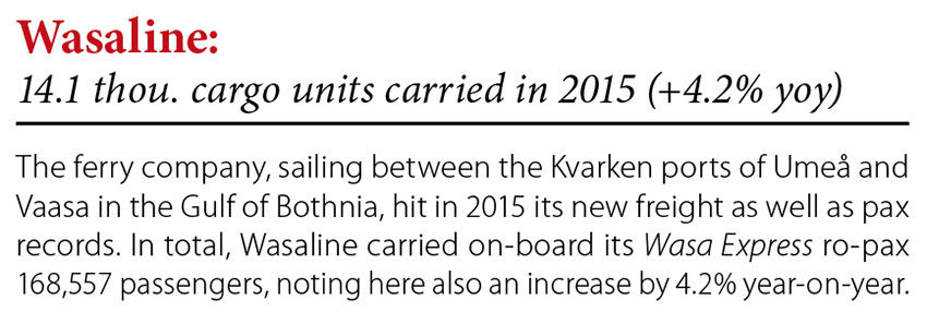 Wasaline: 14 thou. cargo units carried in 2015 (+4.2% yoy) // Baltic Transport Journal. - 2016, nr 1, s. 8