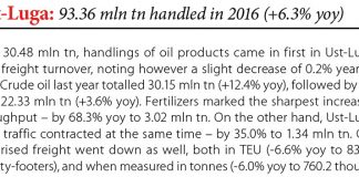 Ust-Luga: 93.36 mln tn handled in 2016 (6.3% yoy) // Baltic Transport Journal. - 2017, nr 1, s. 8. - Il.